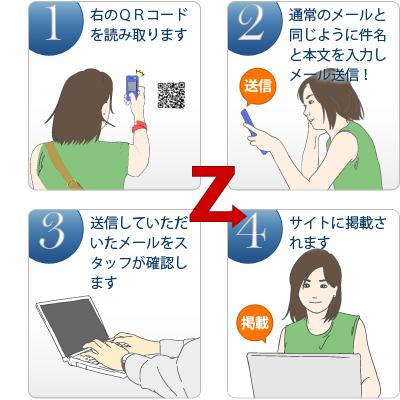 メッセージの送信方法